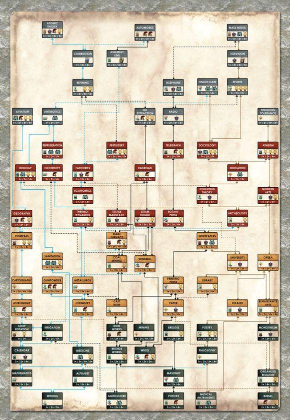 tech-tree